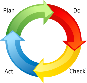 PDCA o ciclo deDeming