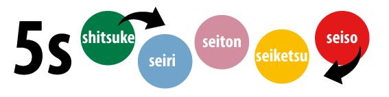 Metodología 5S