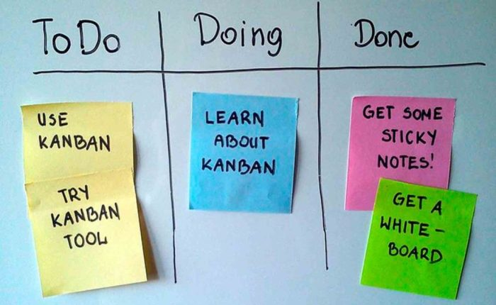 Kanban (una herramienta de metodologíaágil)